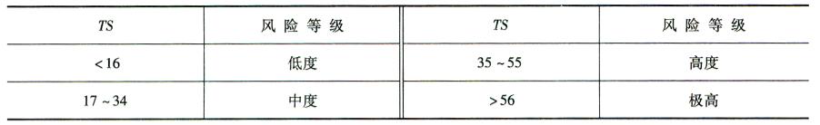 综合指数风险分级表8-6