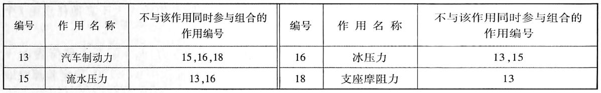 可变作用不同时组合表表1-3