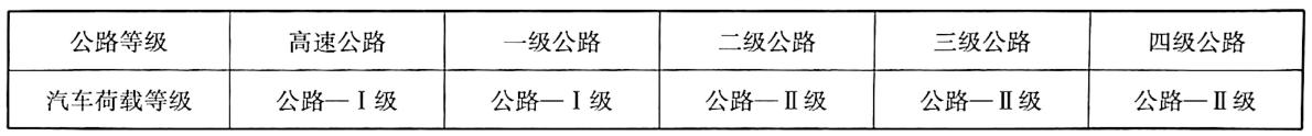 各级公路桥涵的汽车荷载等级表1-4