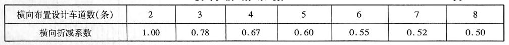 横向折减系数表1-6