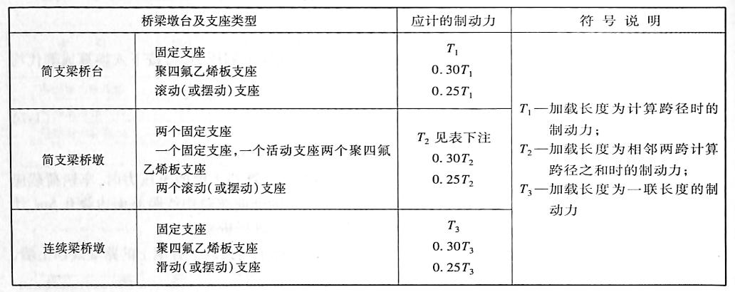刚性墩台各种支座的制动力表1-8