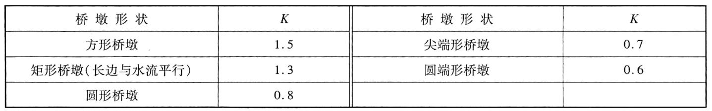 桥墩形状系数表1-10