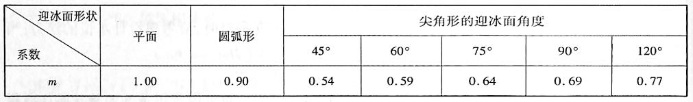 桩或墩迎冰面形状系数m表1-11
