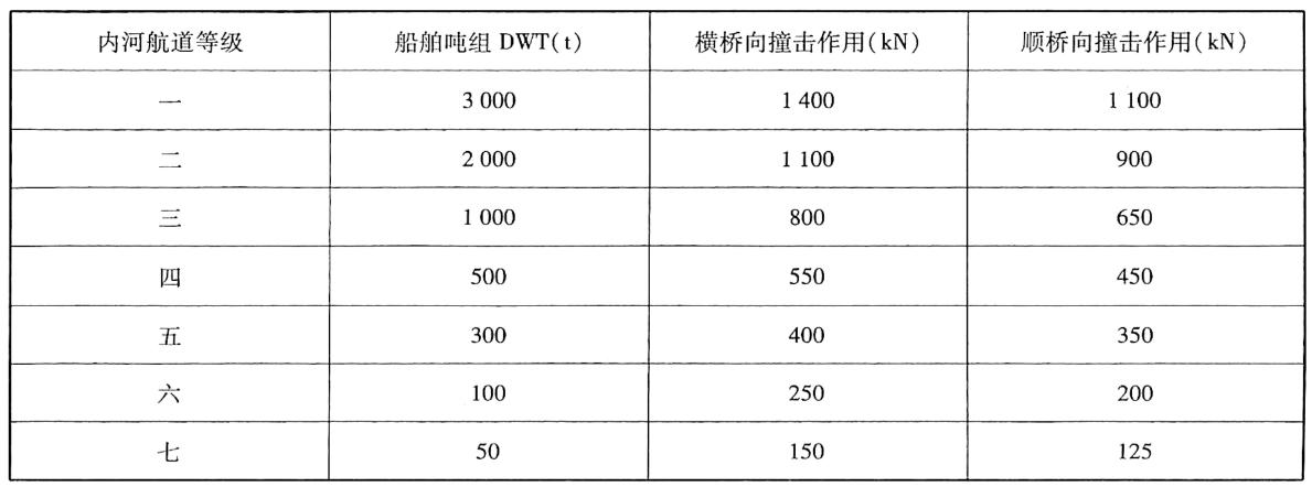 内河船舶撞击作用标准值表1-14