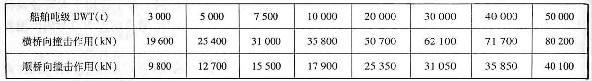 海轮撞击作用的标准值 表1-15