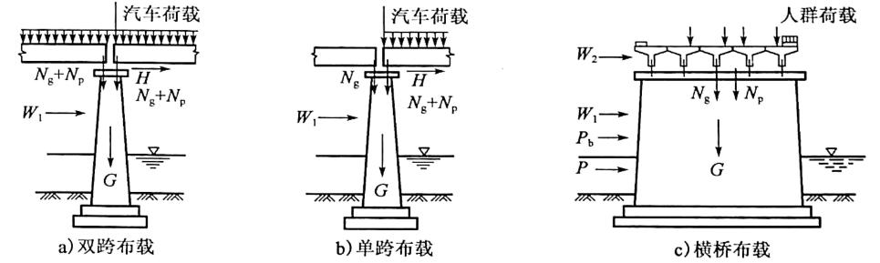 图1-8梁板式桥桥墩荷载组合示例