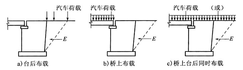 图1-9梁、板式桥桥台作用组合图示例