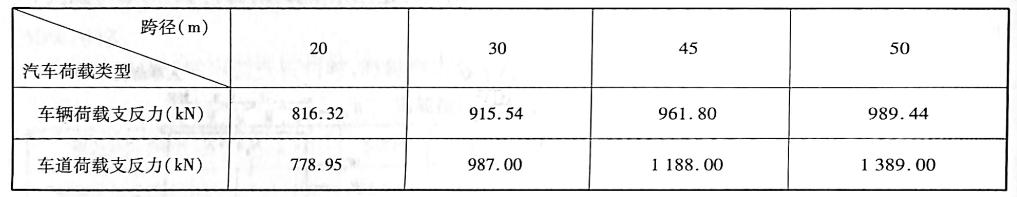 桥台计算汽车荷载类型比较表表1-16