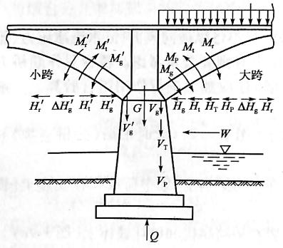 图1-10不等跨拱桥桥墩受力示意图
