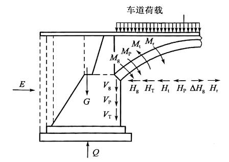 a)向路堤方向偏转的受力图示