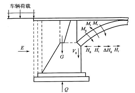 b)向桥跨方向偏转的受力图示