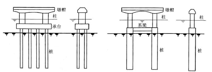 图2-29拱桥柱式墩