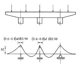 图2-61盖梁负夸矩消峰图示