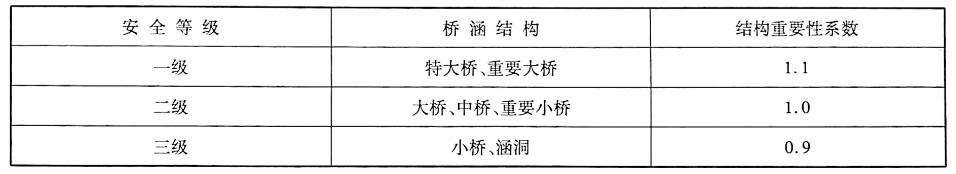 公路圬工桥涵设计安全等级表2-5