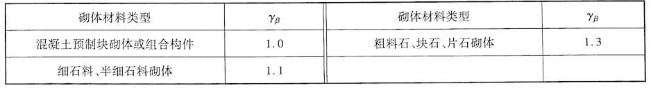 长细比修正系数y。表2-7