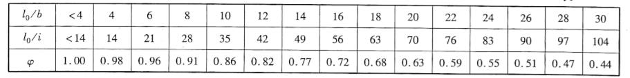 混凝土轴心受压构件弯曲系数表2-9