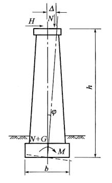 图2-67基础转动引起的水平位移