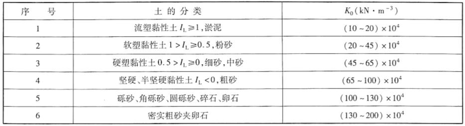 非岩石类的弹性抗力系数表2-10