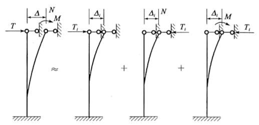 b)墩顶水平反力计算图示