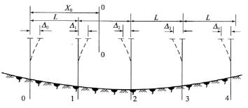 图2-72温度变化时柔性墩的墩顶位移