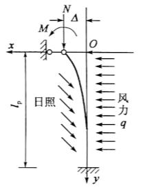 图2-73最不利外力组合图