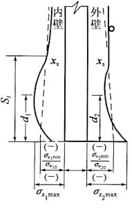 b)横力弯曲