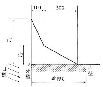图2-76温差沿壁厚的变化