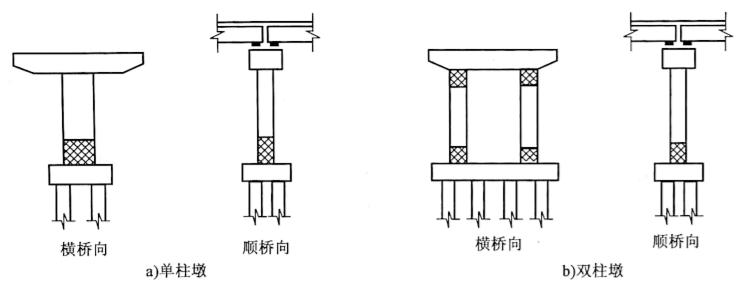 图2-77墩柱塑性铰区域