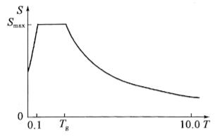 图2-78水平设计加速度反应谱