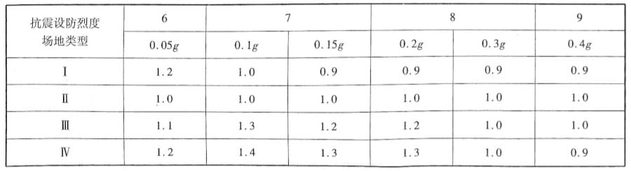 场地系数C表2-12