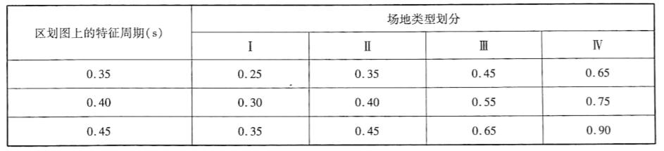 设计加速度反应谱特征周期调整表表2-13