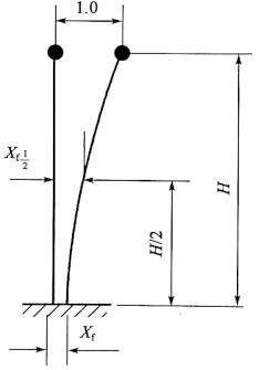 图2-81柱式墩计算简图