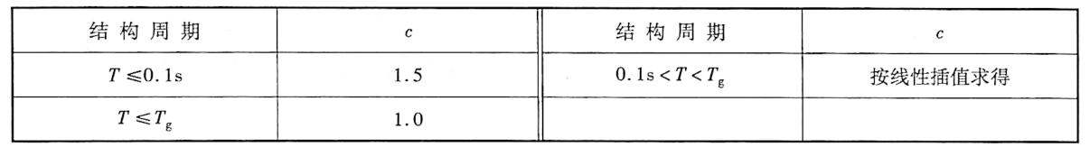 调整系数c表2-14