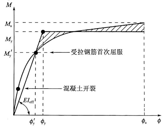 图2-83等效屈服曲率