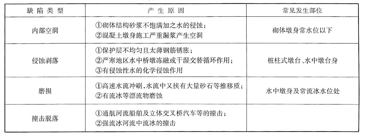墩台表面缺陷及产生原因表2-15