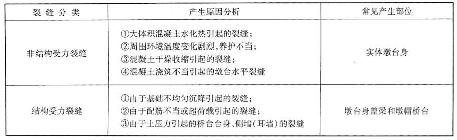 墩台裂缝分类及产生原因分析表2-16