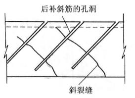 图2-86加配钢筋修补裂缝