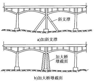 图2-92拱桥中墩加固示意图