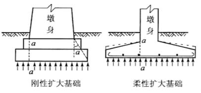 图3-1刚性与柔性扩大基础(一)刚性扩大基础
