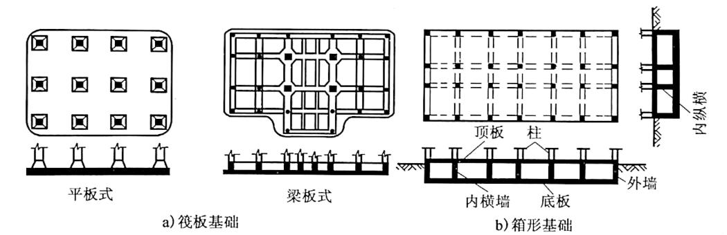 图3-5筏板基础和箱形基础