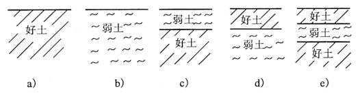 图3-6根据地质条件确定基础埋深