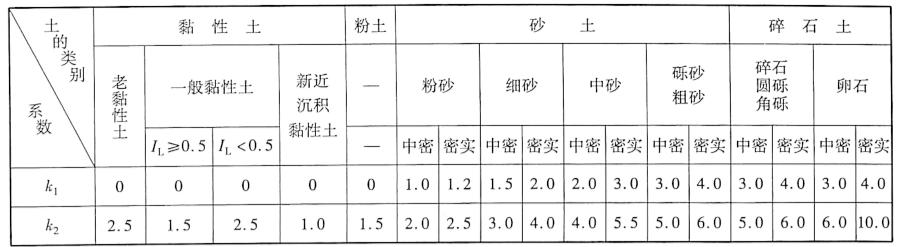 地基承载力容许值宽度、深度修正系数k1、k₂表3-3