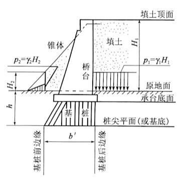 图3-11台背填土对桥台基底或桩端平面处 附加应力计算图