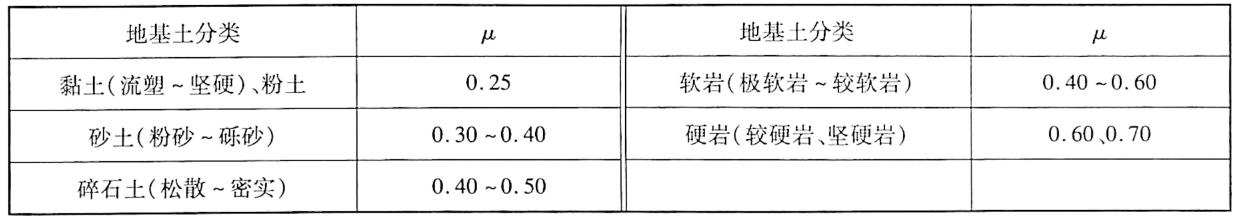 基底摩擦系数表3-8