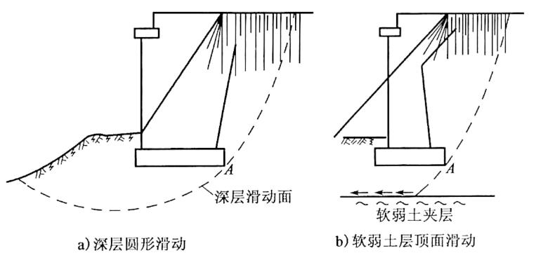 图3-13桥台抗滑动稳定示意图