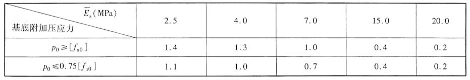 沉降计算经验系数/,表3-9