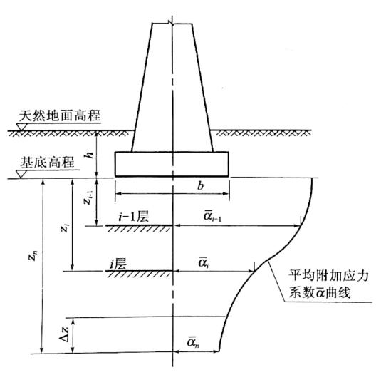 图3-14基底沉降计算分层示意图