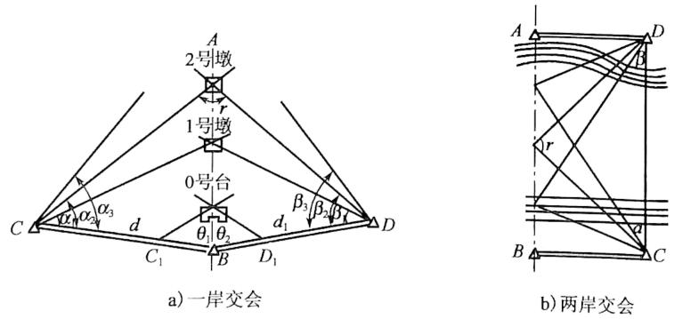 图3-16三角网交会法