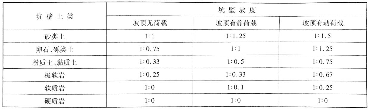 无支护基坑坑壁坡度表3-11