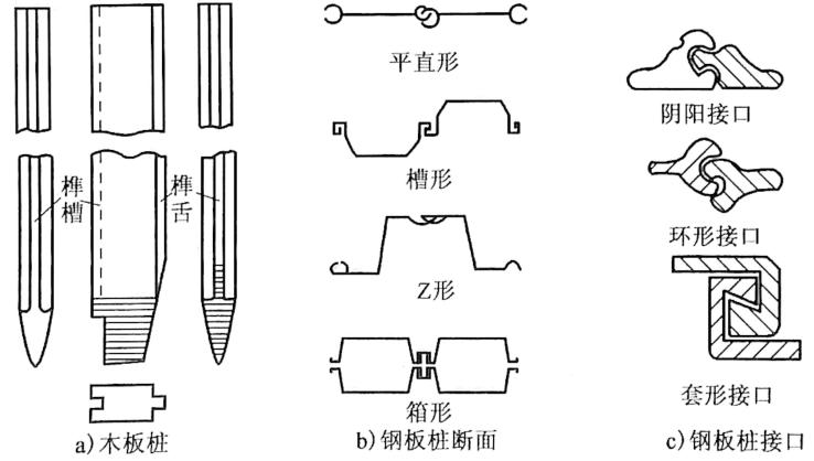 图3-17板桩截面及接口形式
